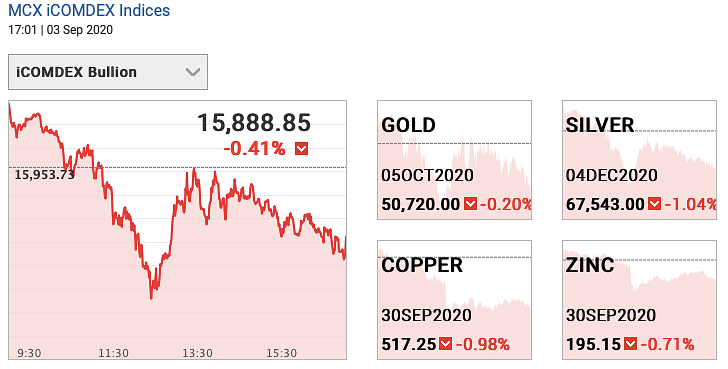 Gold and silver futures on 3 September 2020.