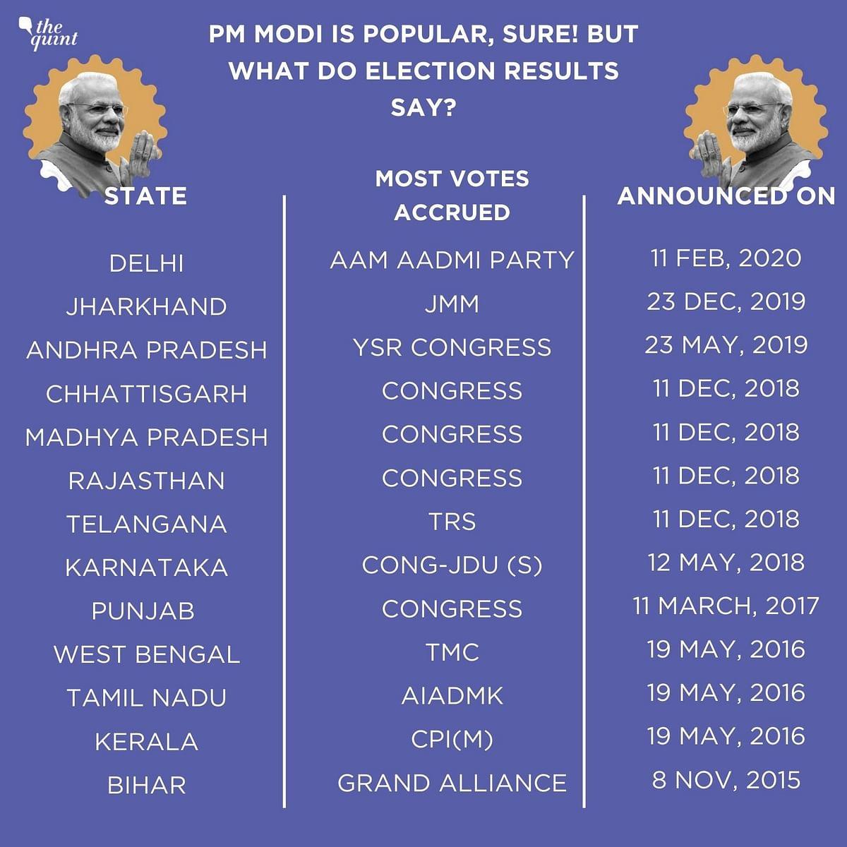 Bihar Elections: Why PM Modi Seems More Worried Than Nitish Kumar