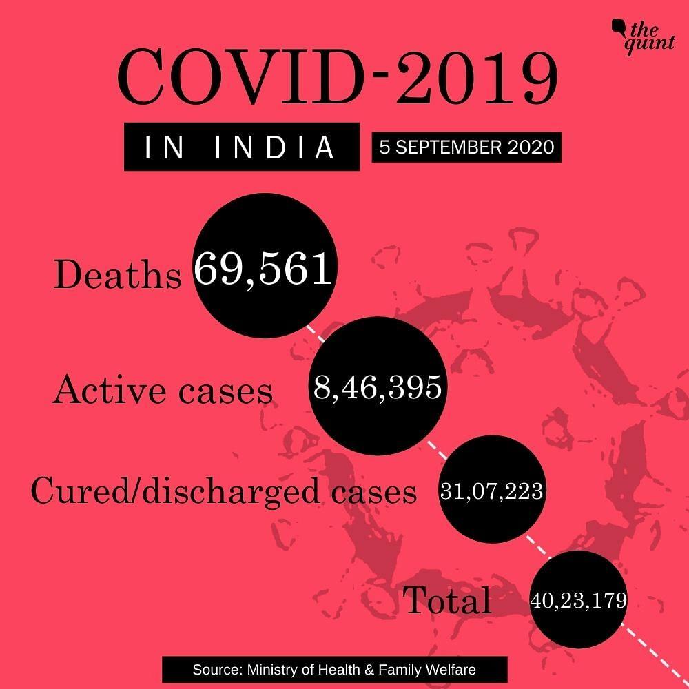 India Records Single Day Surge in COVID Cases, Crosses 40L Mark