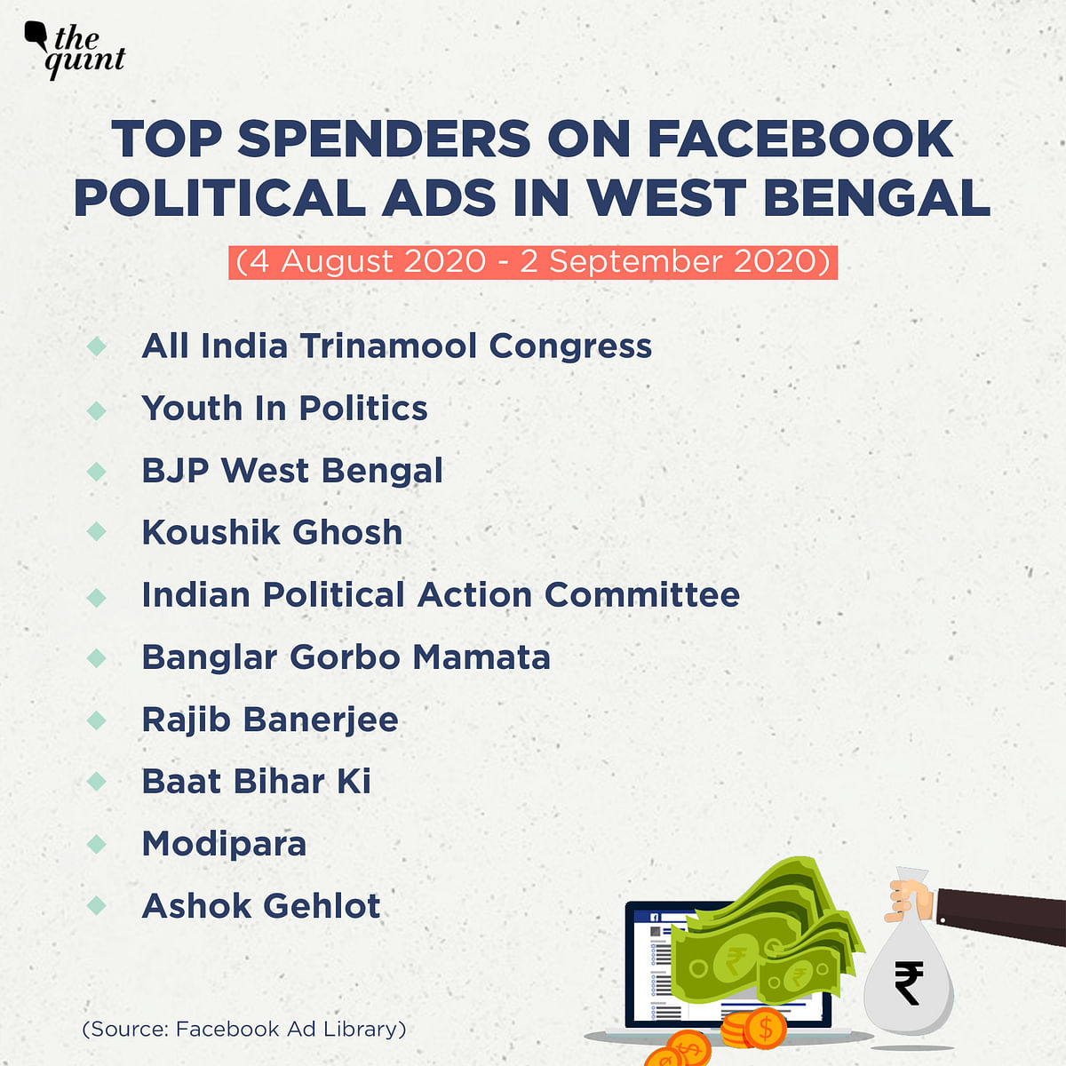 Top spenders on Facebook political ads in West Bengal.