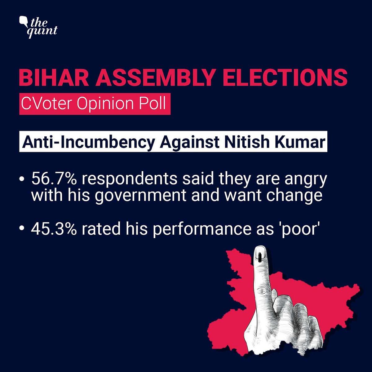 NDA Set to Win Bihar Despite Anger Against Nitish: CVoter Survey
