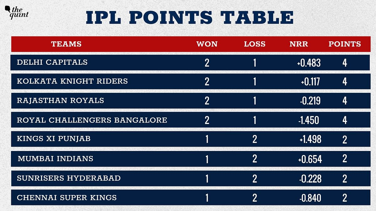 IPL 2020 Points Table: Rajasthan Lose Top Spot, KKR Move Up to 2nd