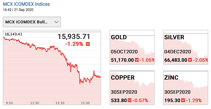 Gold and silver futures on 21 September