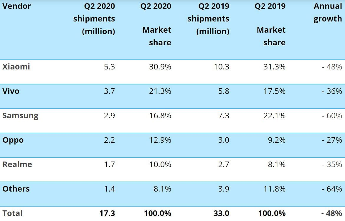 A look at how Chinese smartphone brands performed in Q2 2020.