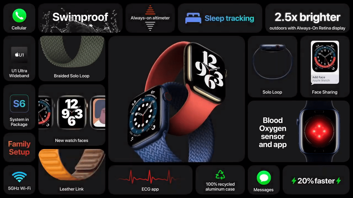 New Apple Watch Series 6 Launched in India Starting At Rs 40,900