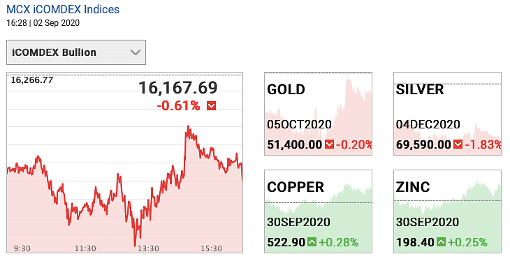 Gold and Silver futures on 2 September