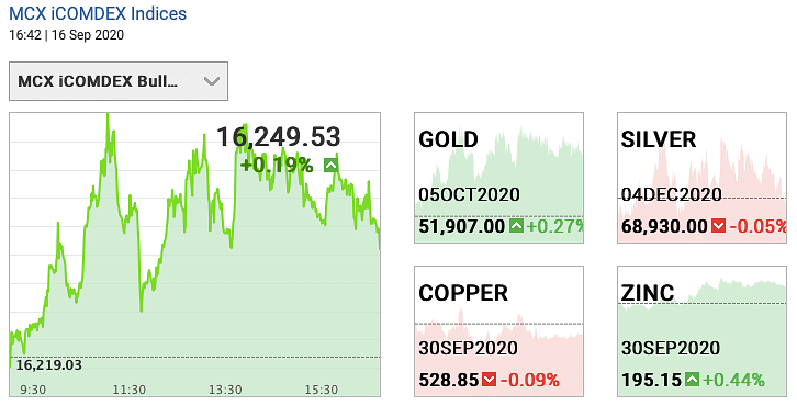 Gold and silver futures on 16 September 2020.