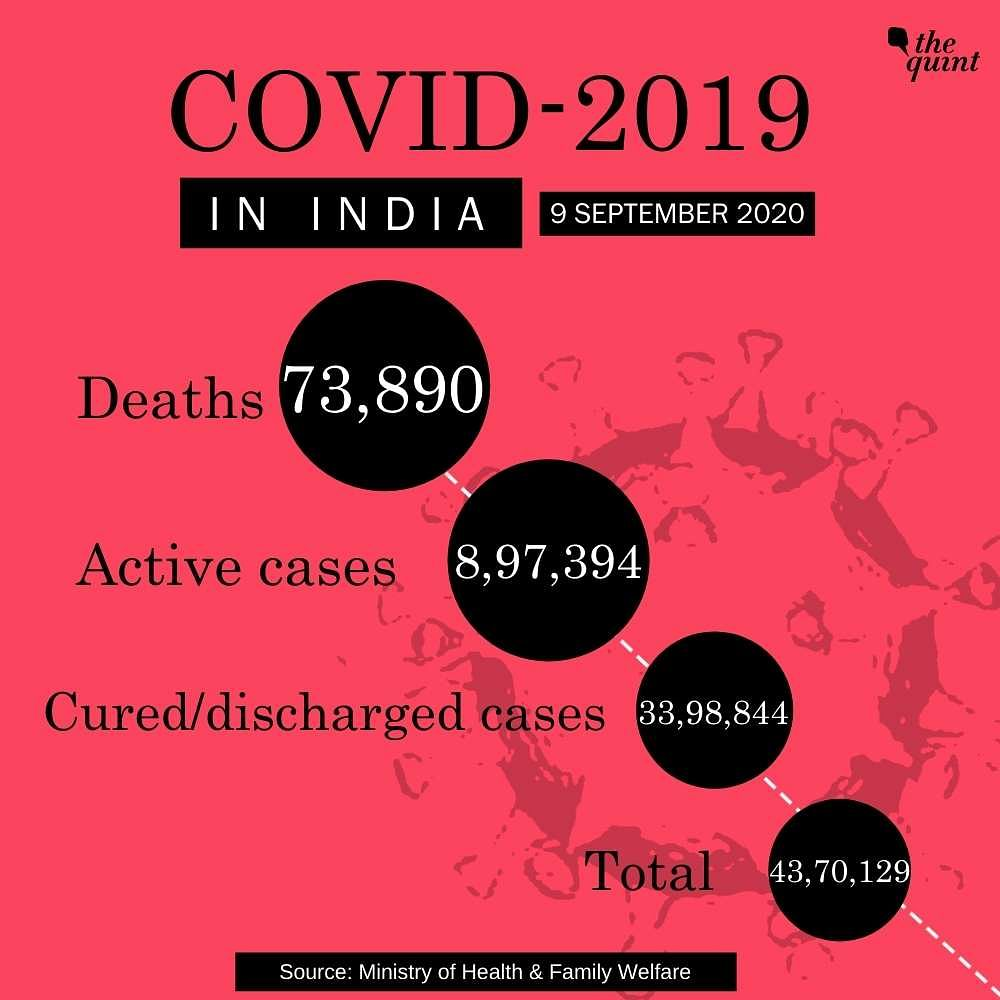 India Reports 89,706 New Cases, Taking The Tally to 43,70,129