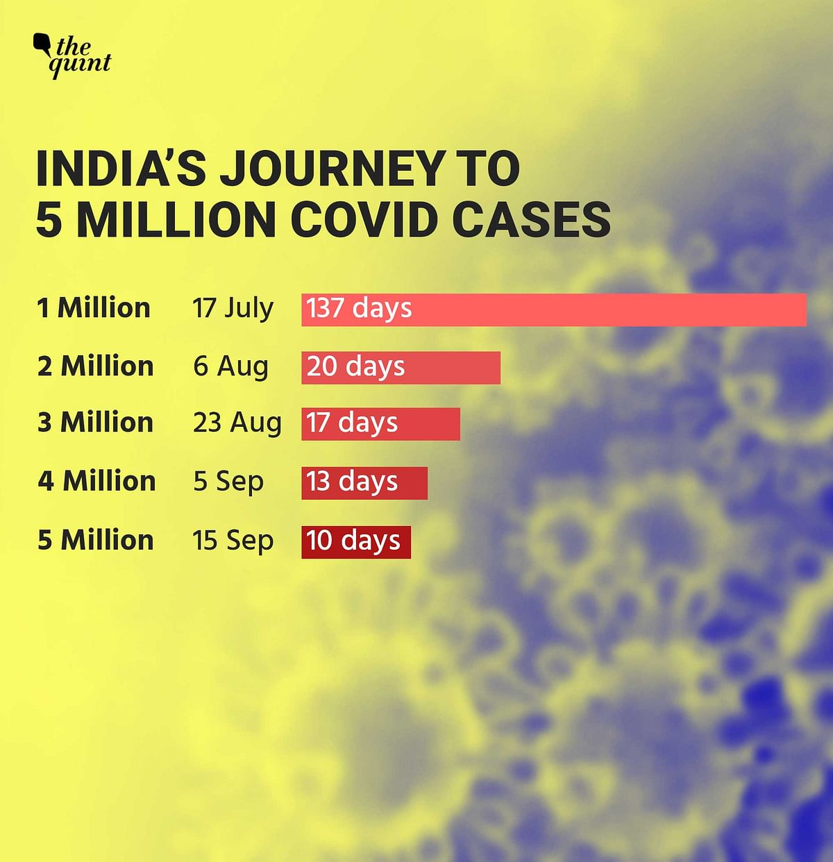 India Hits 5 Million COVID-19 Cases & the Growth Rate is Alarming