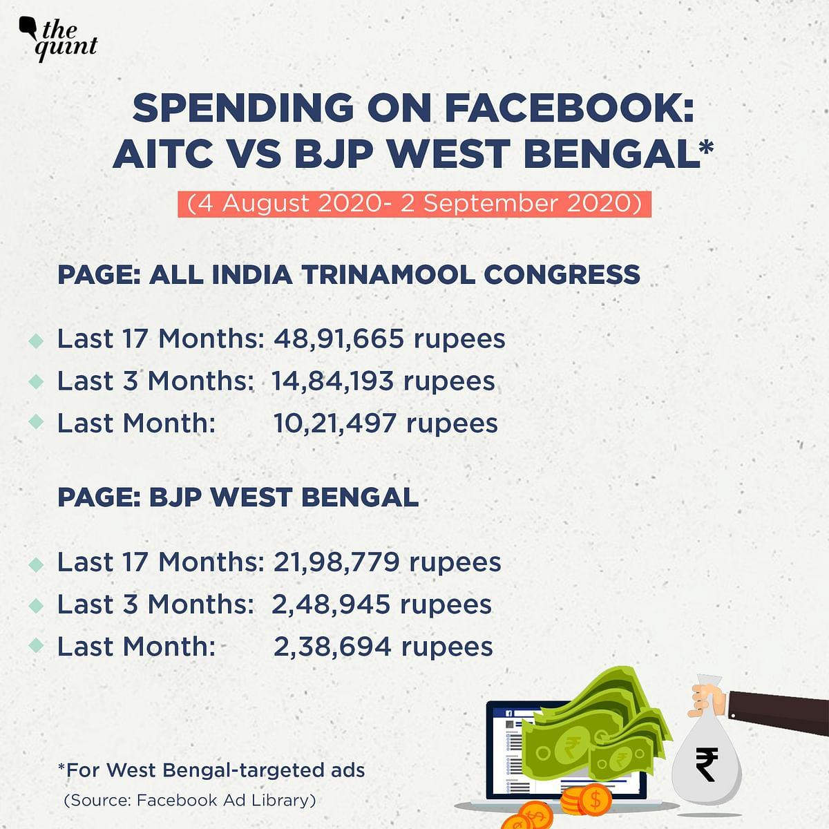 Spending on Facebook: AITC vs BJP West Bengal