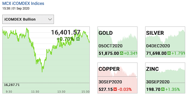 Gold and silver futures on 1 September