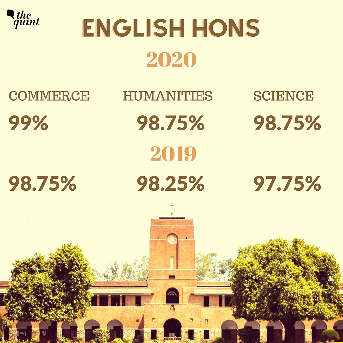 St Stephen's First Cut-off Closes at 99% for Economics, History