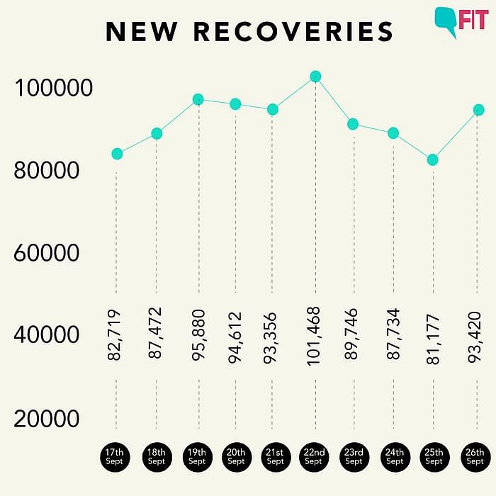 Figure 2: Daily recoveries in the last 24 hours