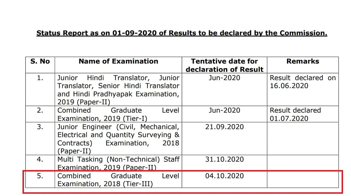 SSC's Notification On Pending Results, Released On 1 September