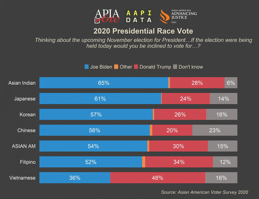 Presidential vote choice by ethnicity, 2020