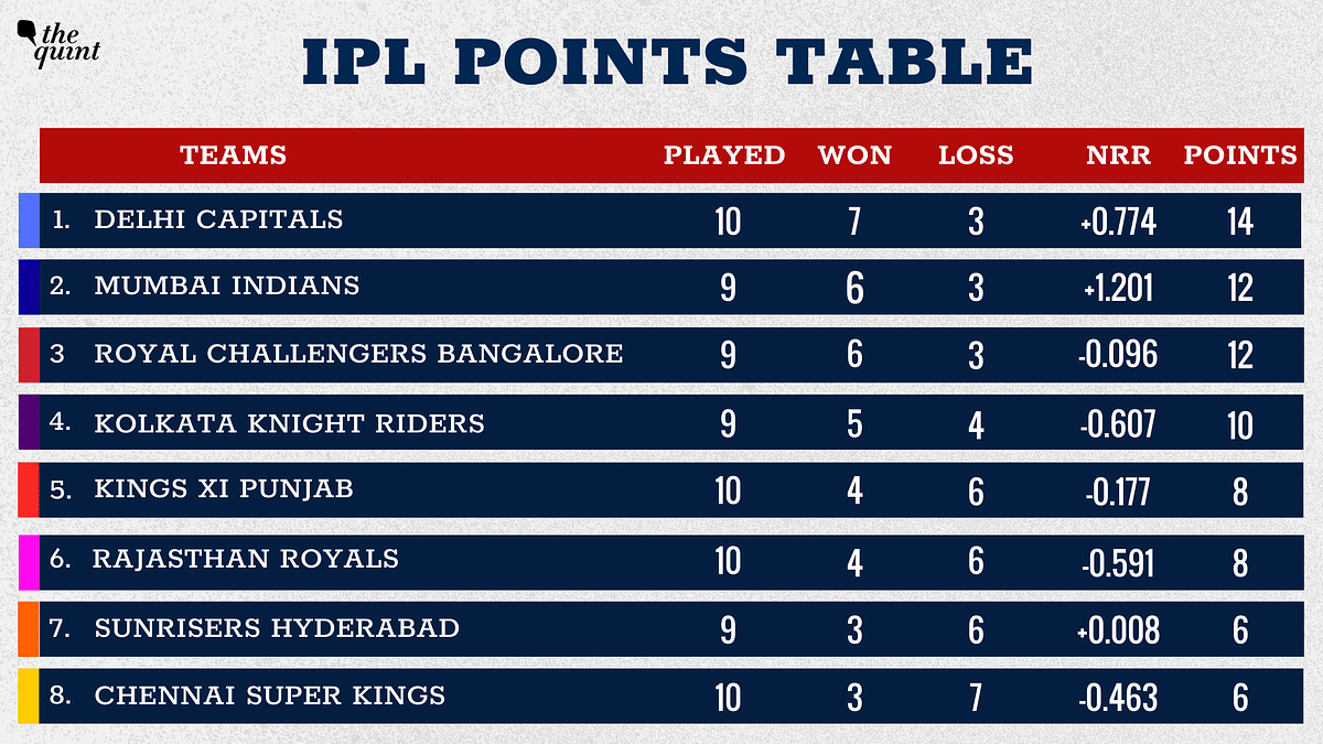 KXIP have moved to the fifth position.