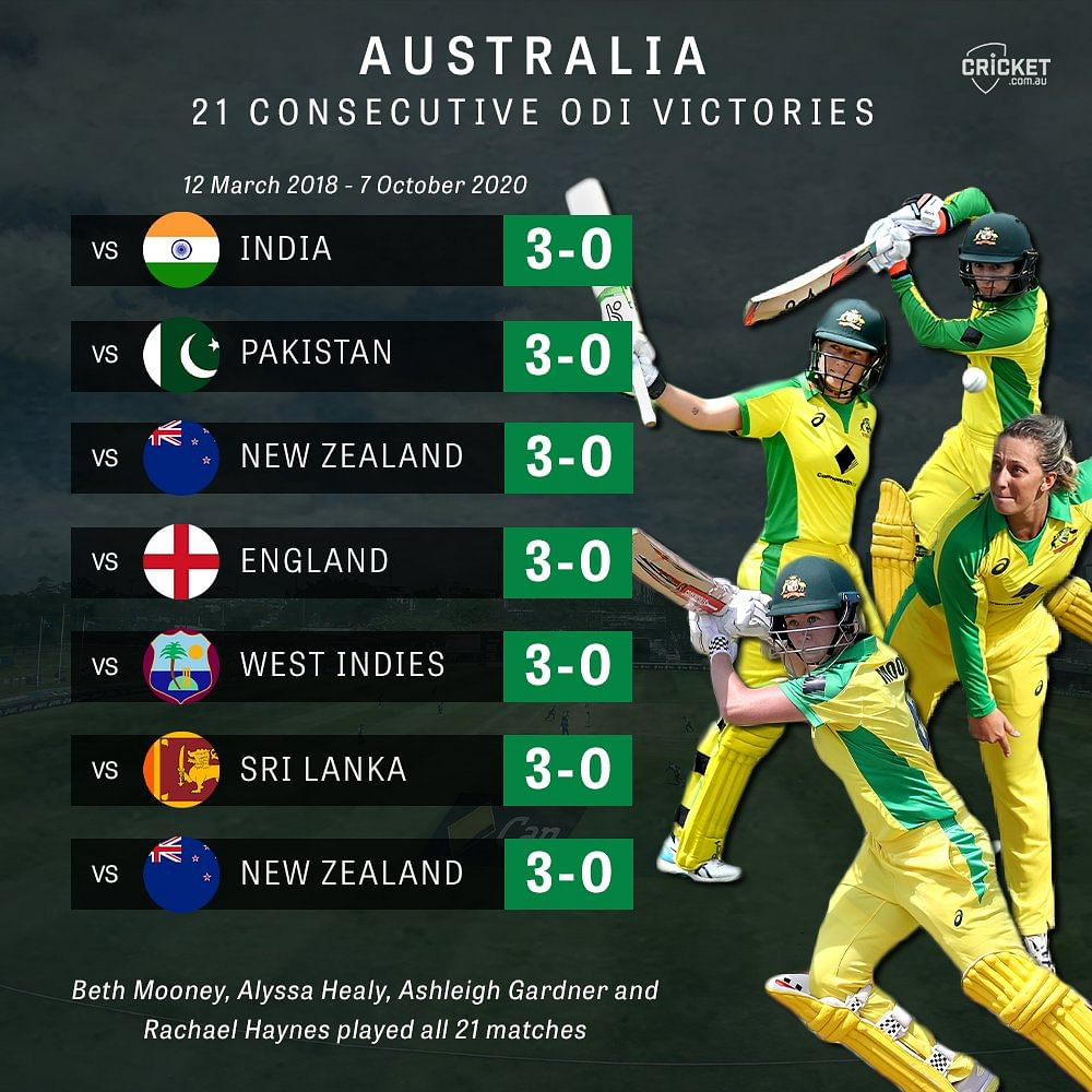 Since 2018, Australia women have won 21 ODIs in a row, equalling the record held by Ricky Ponting's Australia team in 2003.