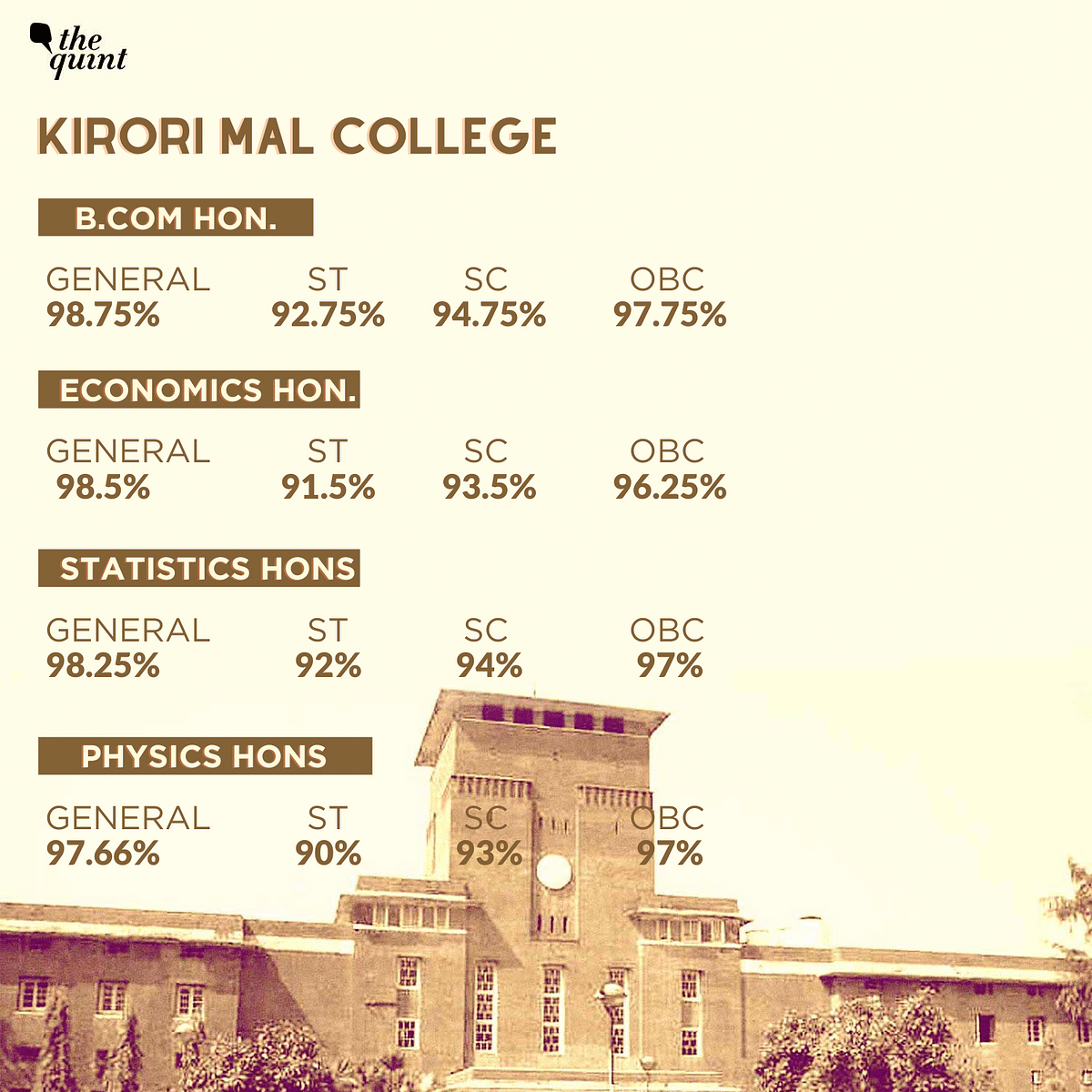 At 100%, LSR Sets Highest Cut-Off in DU First Round; SRCC at 99.5%