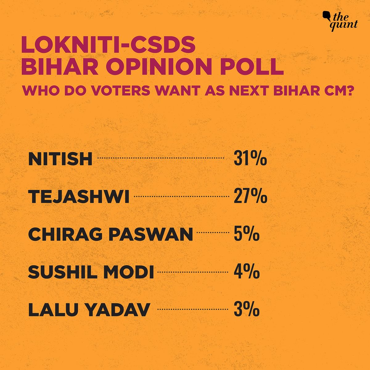Who do voters want as next Bihar CM?