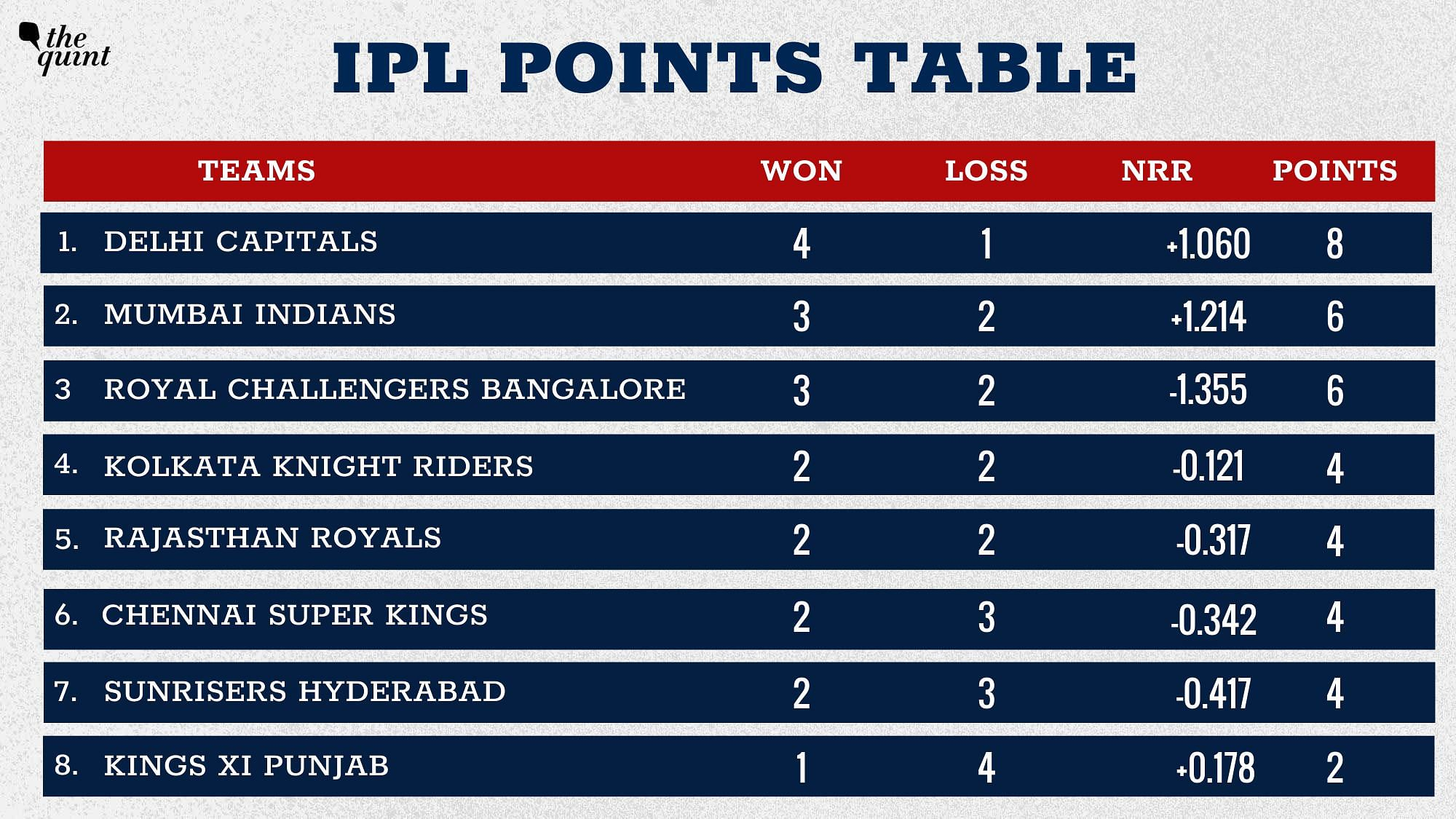 IPL 2020 Points Table: DC Climb to Top Spot After Crushing RCB