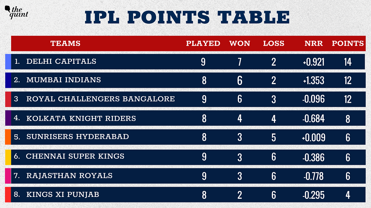 Delhi are back again at the top of the standings.