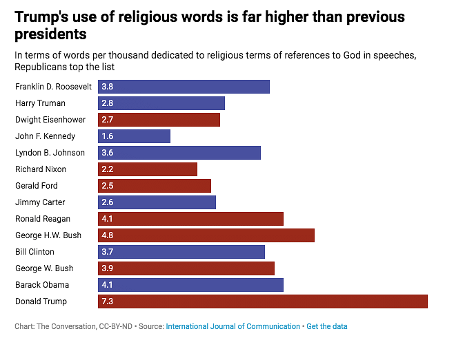 Trump References God, Religion at Higher Rate Than Past Presidents