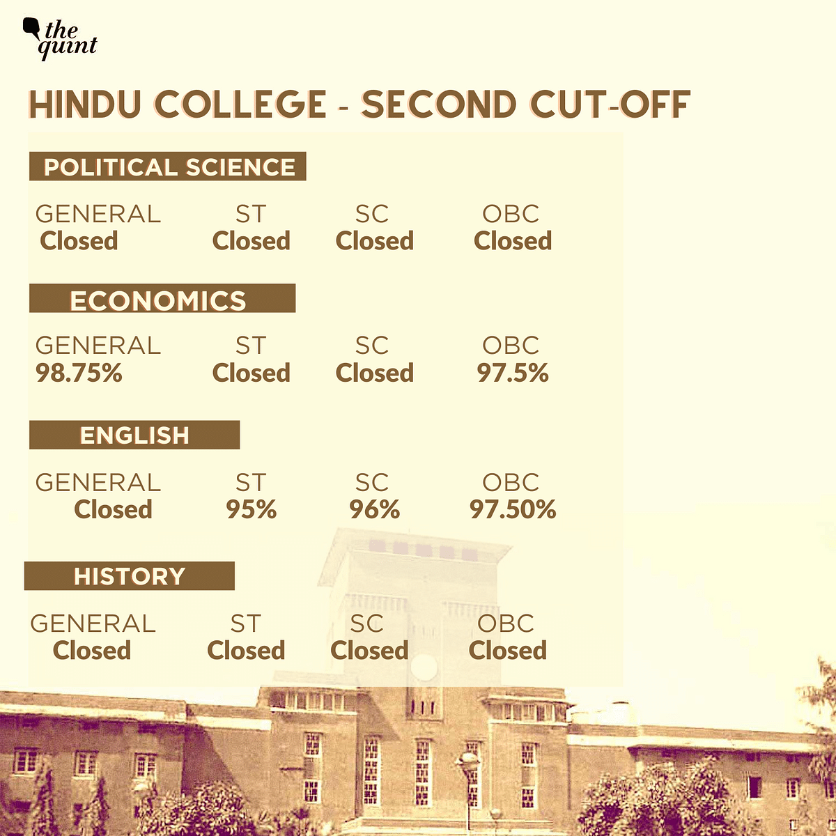 DU's 2nd Cut-Off Sees Marginal Drop, Popular Courses Closed