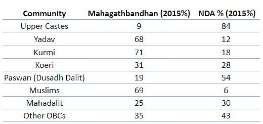 Which Caste Holds Key to Nitish's Return as CM? Here's the Data