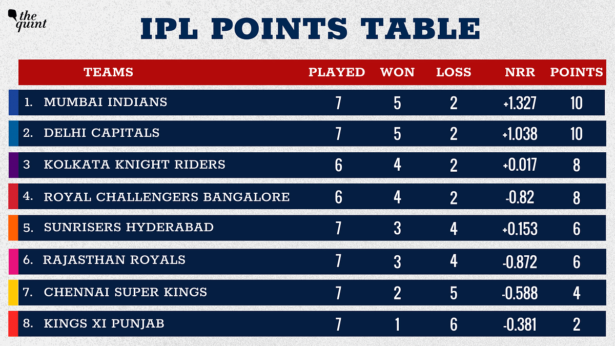 IPL Points Table: Mumbai  Take Top Spot, RR& SRH Tied on Points