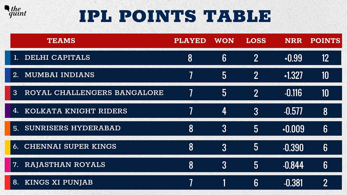 IPL 2020 Points Table: Delhi Capitals Replace MI at Top, RR Sixth