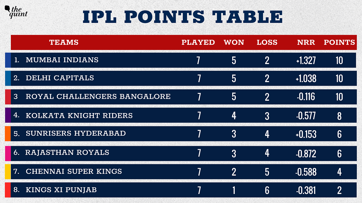 IPL Points Table: RCB Move to Third, Tied on Points With DC & MI