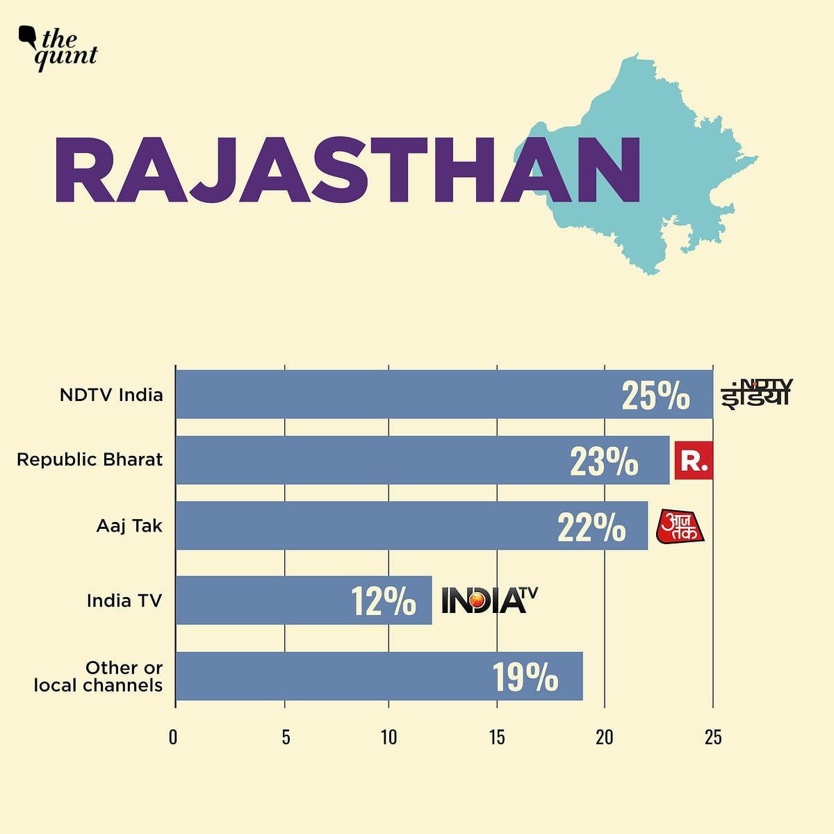 23% People in Bihar, MP, Rajasthan, Jharkhand Watch NDTV: Survey