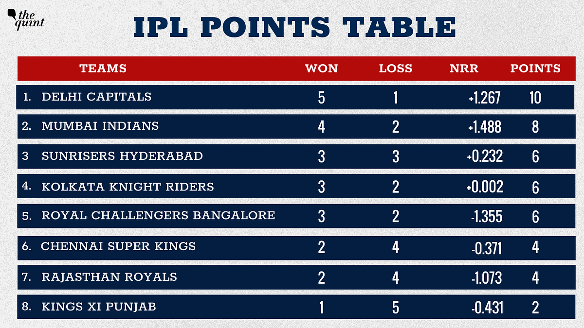 IPL 2020 Points Table: DC Pip Mumbai For Top Spot, RR Second Last