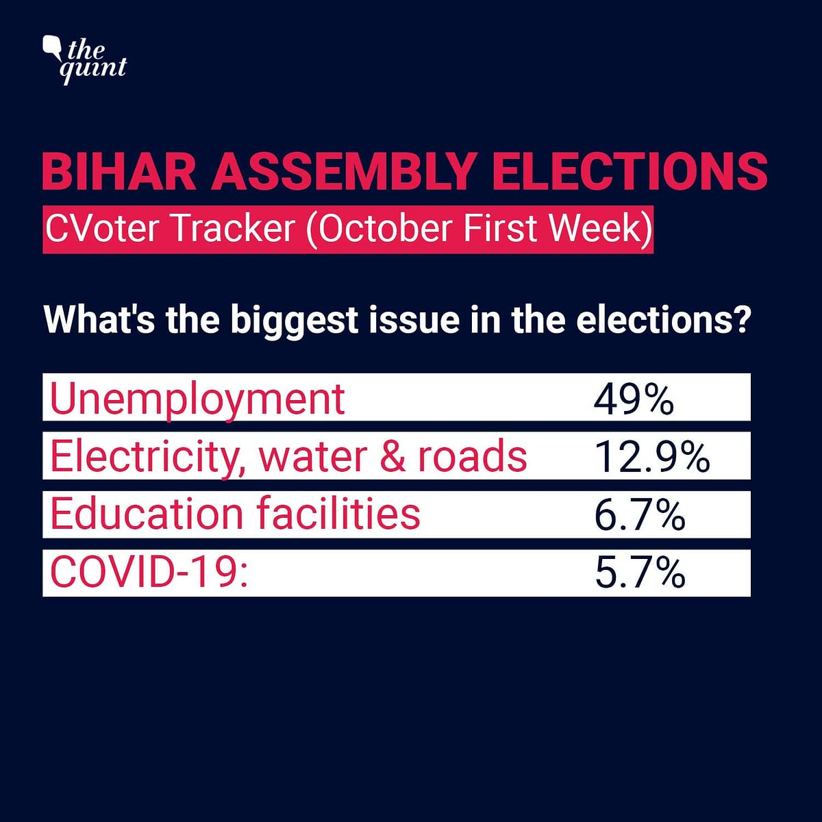 Bihar: Latest Opinion Poll Reveals the Dangers of Seat Prediction