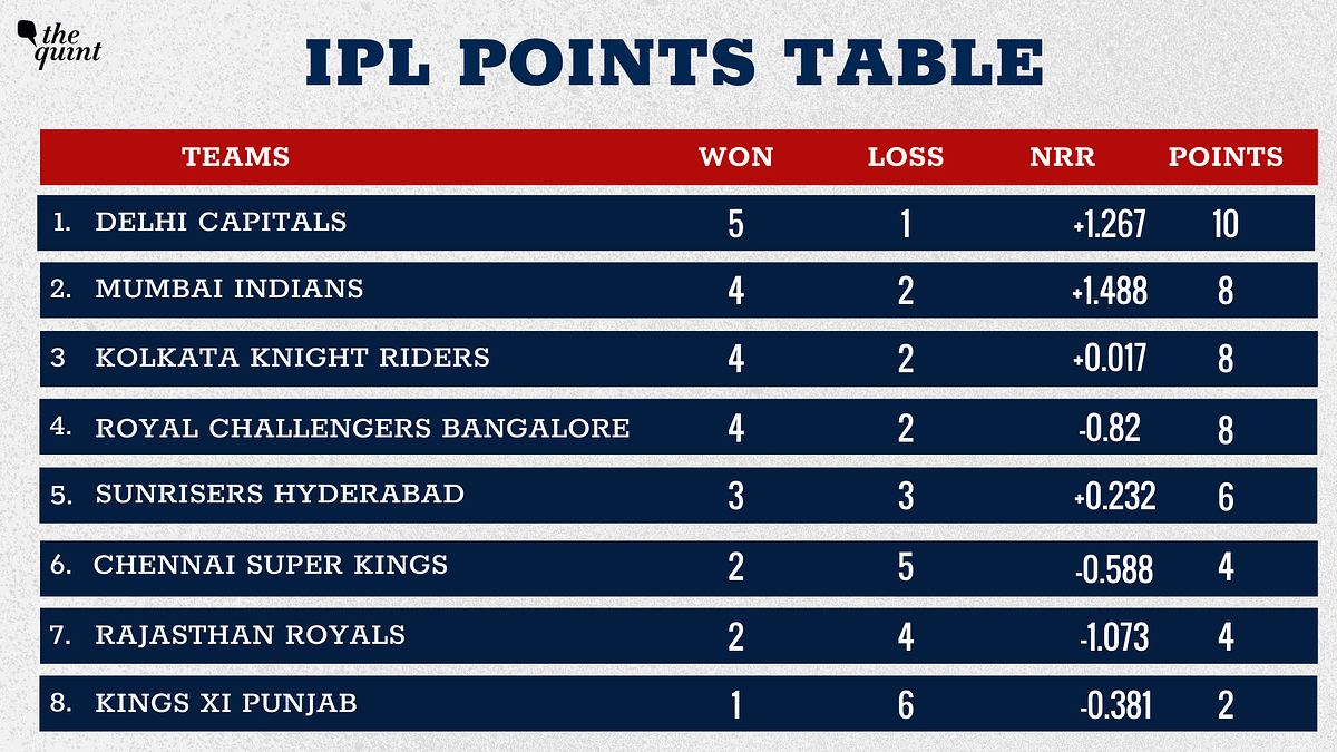 IPL Points Table: RCB, KKR Climb a Spot Each Post Wins on Saturday