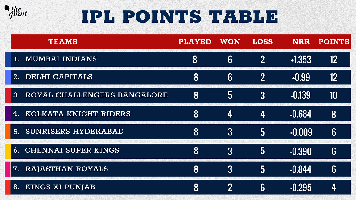 Mumbai Indians move to the top of the league standings.