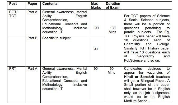 Army Public School Recruitment 2020: Check Eligibility, Last Date