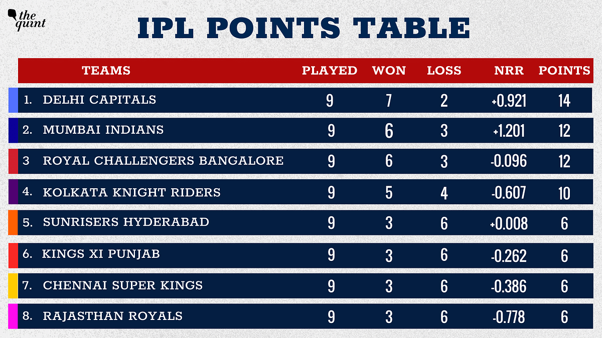 Kings XI Punjab move to the 6th place in the points table.