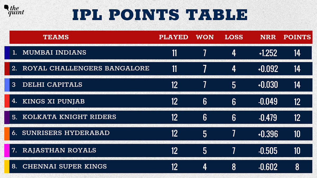 Sunrisers Hyderabad have moved to sixth place.