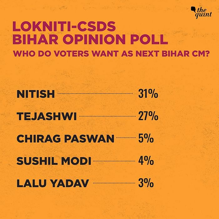 Bihar Opinion Poll: As Gap Closes, 'Confused NDA Voters' to Be Key
