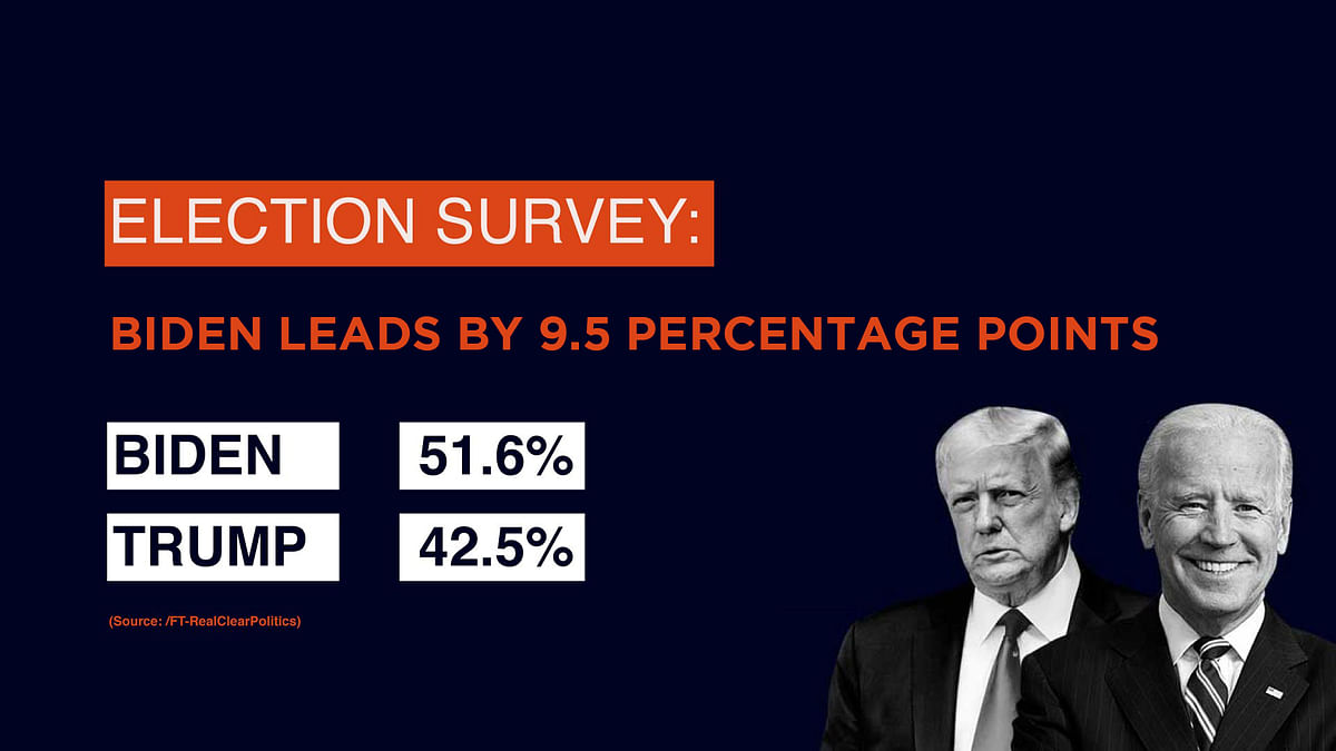 Election survey by Real Clear Politics