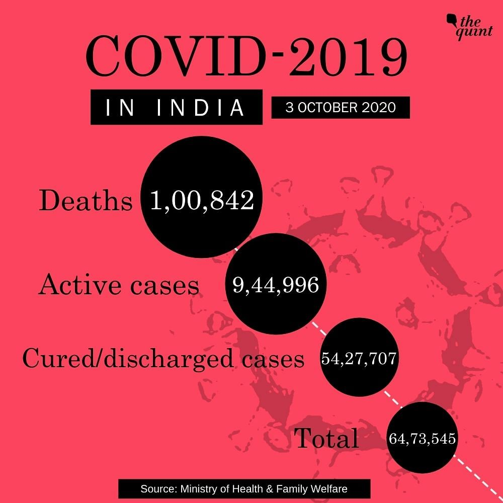 India's COVID-19 Deaths Cross 1 Lakh Mark; Total Tally at 64.73 L