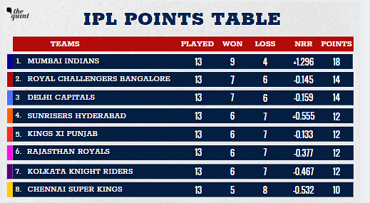Sunrisers Hyderabad have moved to the fourth position.