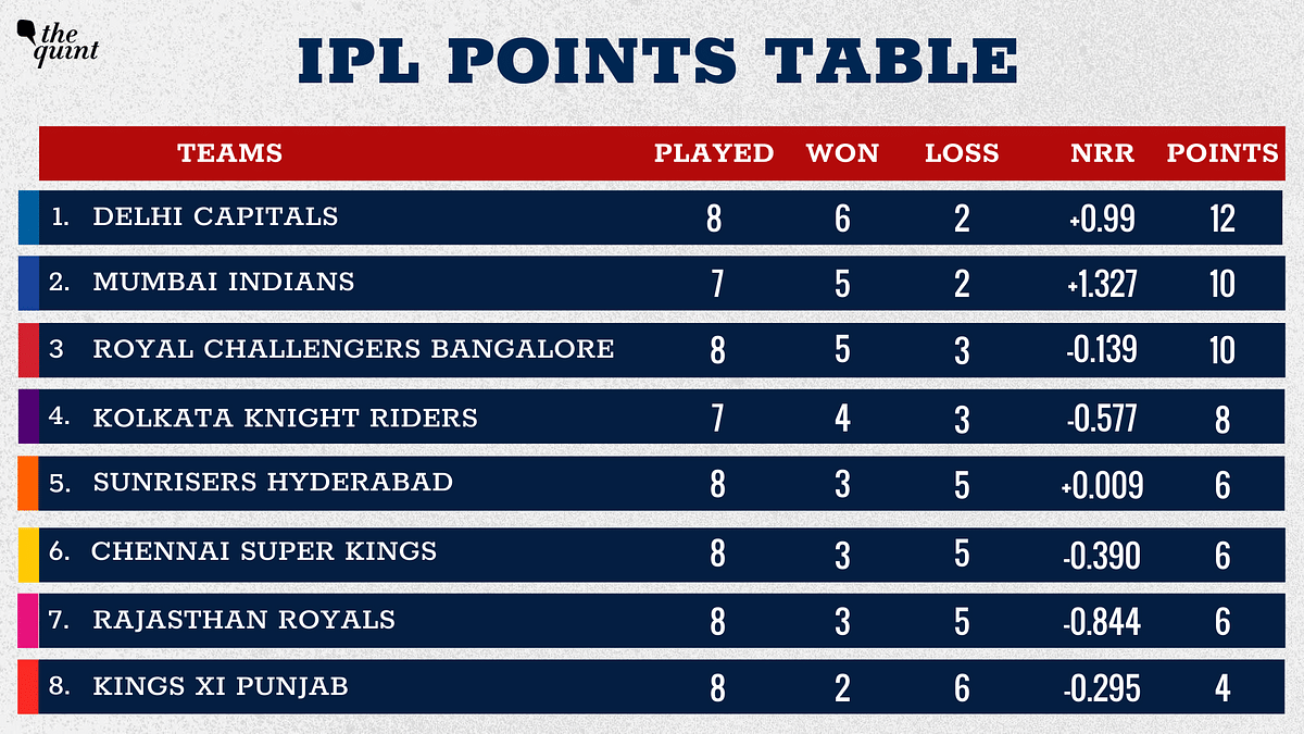 KXIP are placed at the bottom of the points table.