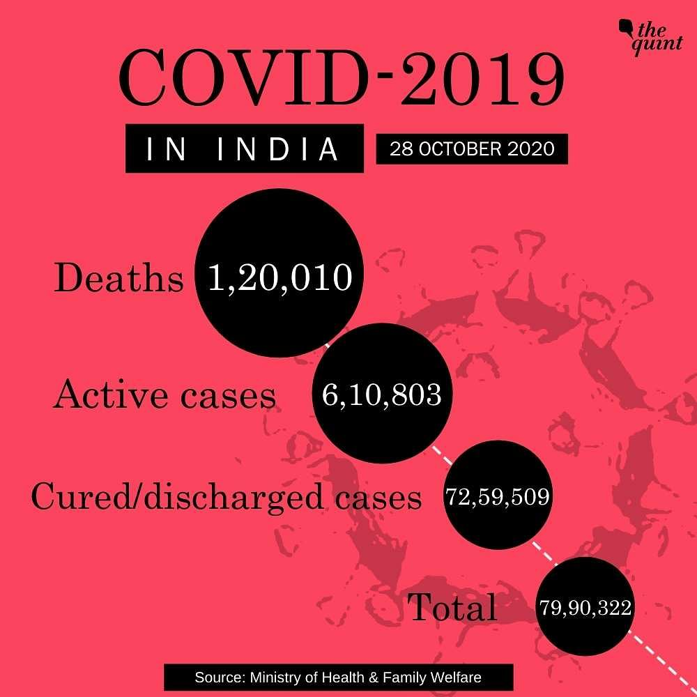 43,893 New COVID Cases Take India's Tally to 79.9 L; 1.2 L Deaths