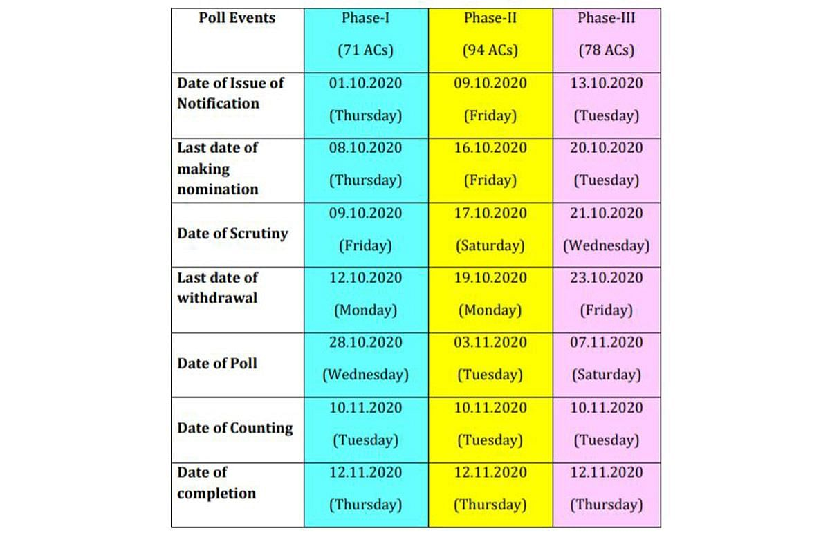 Bihar Vidhan Sabha Election 2020: Voting schedule for all threes phases of voting. Checking nomination, poll, counting and completion date.