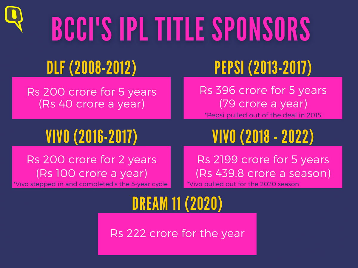 With Big Names Staying Away, Startups Lead IPL Sponsors' Line-up