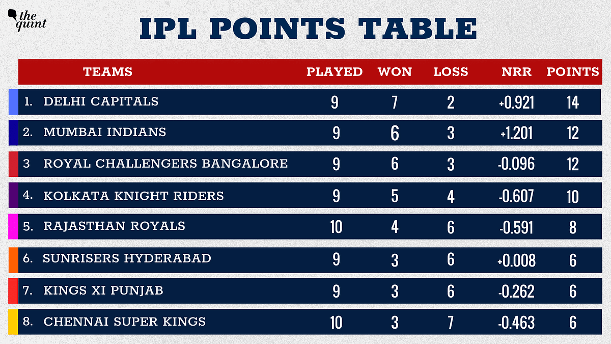 Rajasthan have moved to the 5th spot in the points table.
