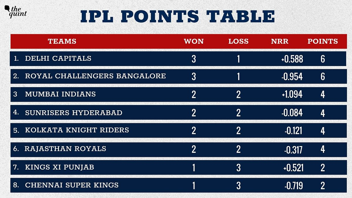 IPL 2020 Points Table: Delhi beat KKR to Take Top Spot, RCB at 2
