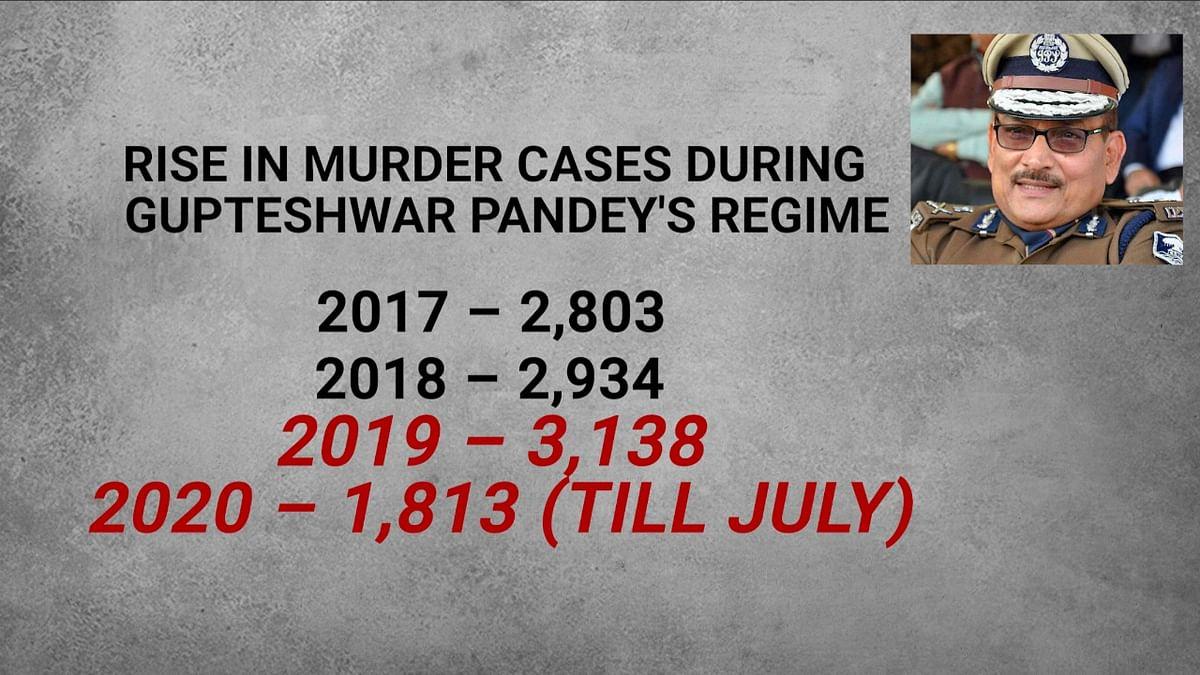Data on murder cases during Pandey's regime